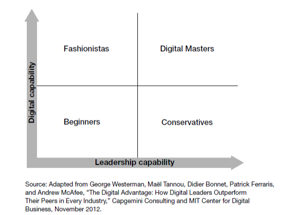 Digital Capability Vs Leadership Capability